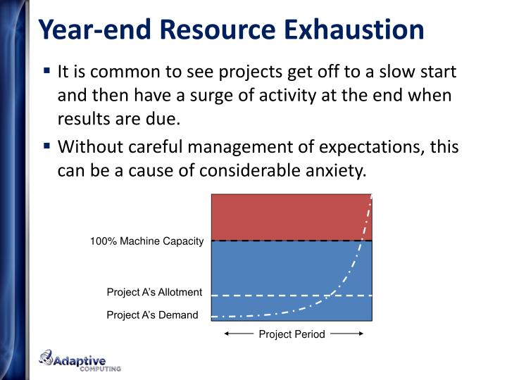 Year-end Resource Exhaustion