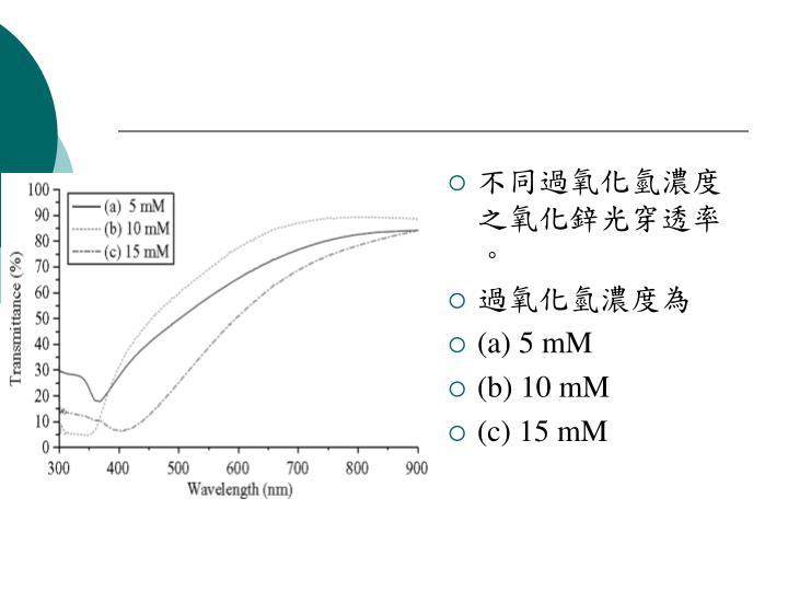 不同過氧化氫濃度之氧化鋅光穿透率。