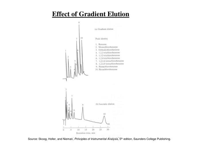 Effect of Gradient Elution
