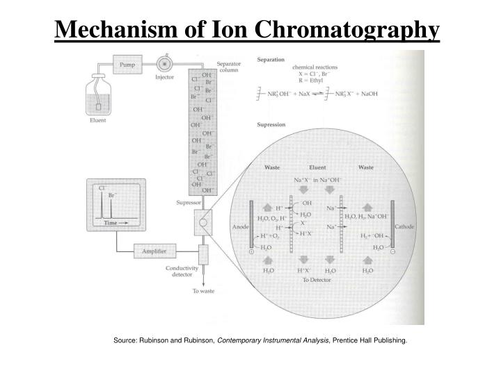 Mechanism of Ion Chromatography