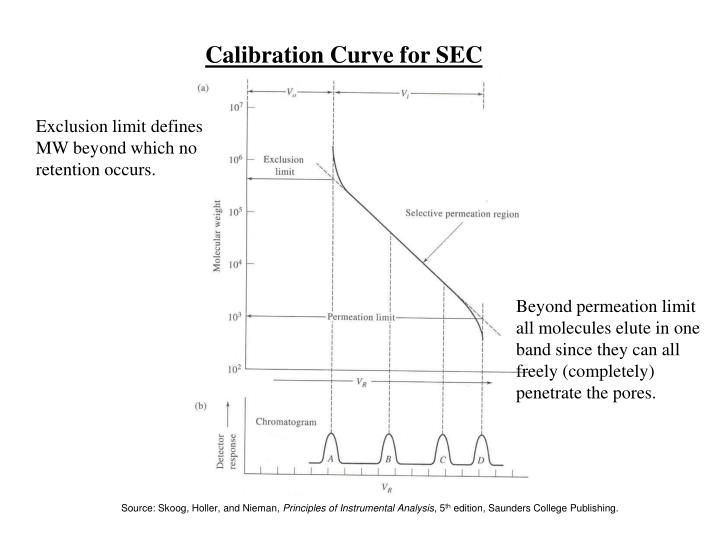 Calibration Curve for SEC