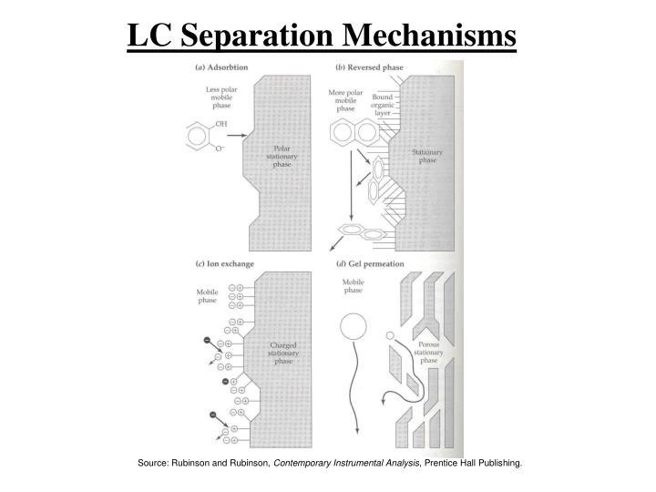 LC Separation Mechanisms