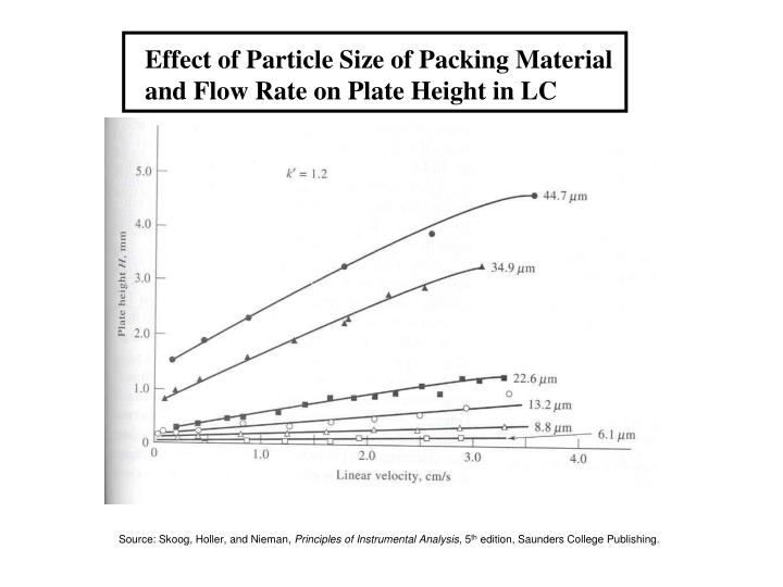 Effect of Particle Size of Packing Material
