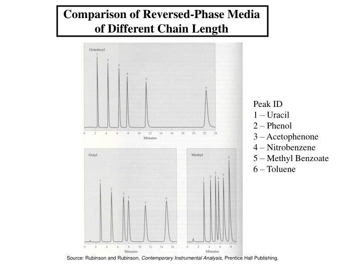 Comparison of Reversed-Phase Media