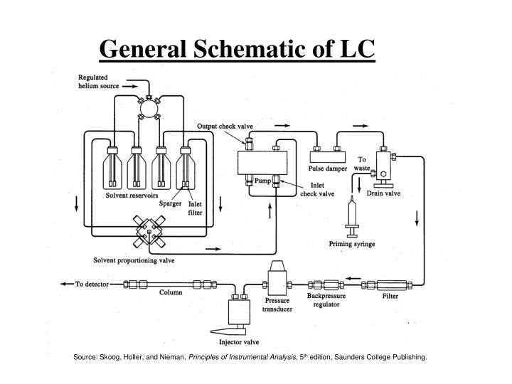 General Schematic of LC