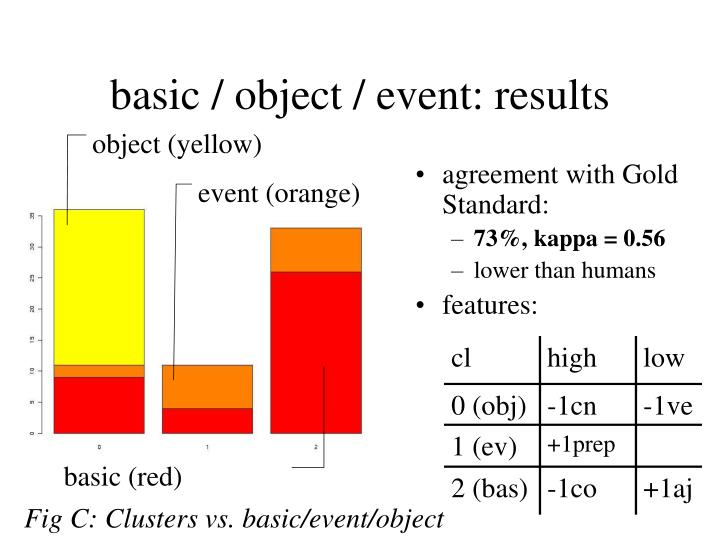 Fig C: Clusters vs. basic/event/object