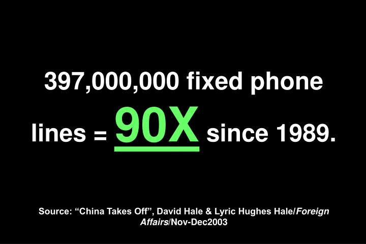 397,000,000 fixed phone lines =