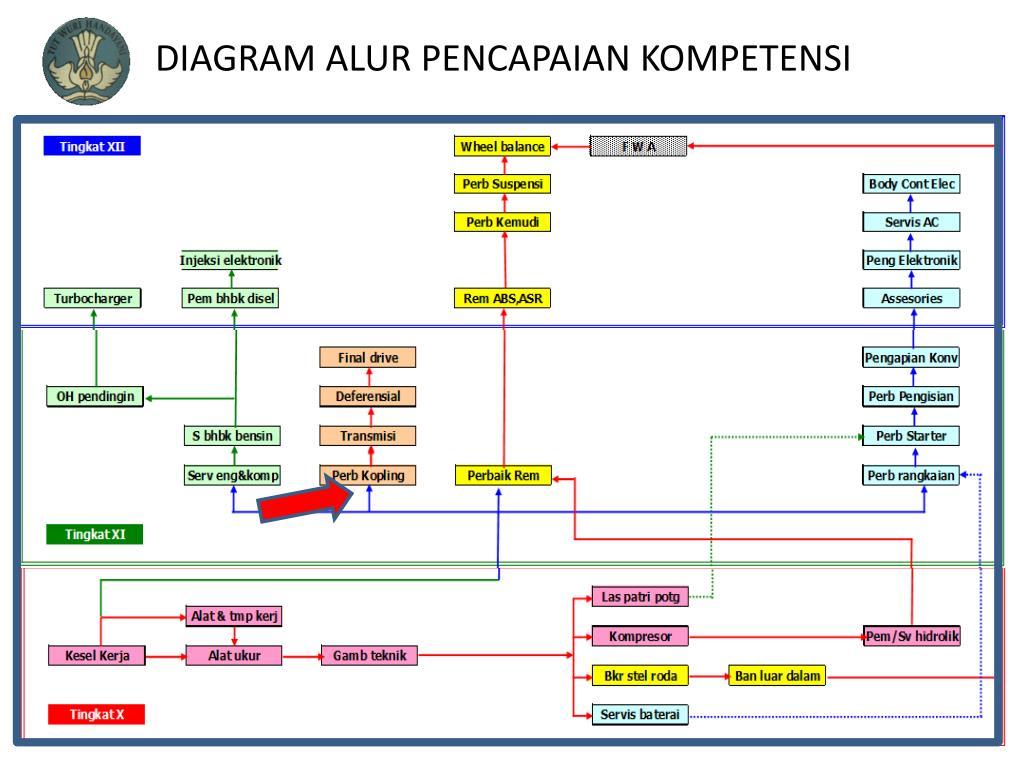 PPT - CLUTCH SERVICE PowerPoint Presentation - ID:2962651