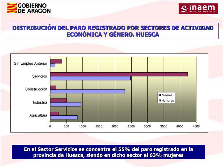 DISTRIBUCIÓN DEL PARO REGISTRADO POR SECTORES DE ACTIVIDAD ECONÓMICA Y GÉNERO. HUESCA