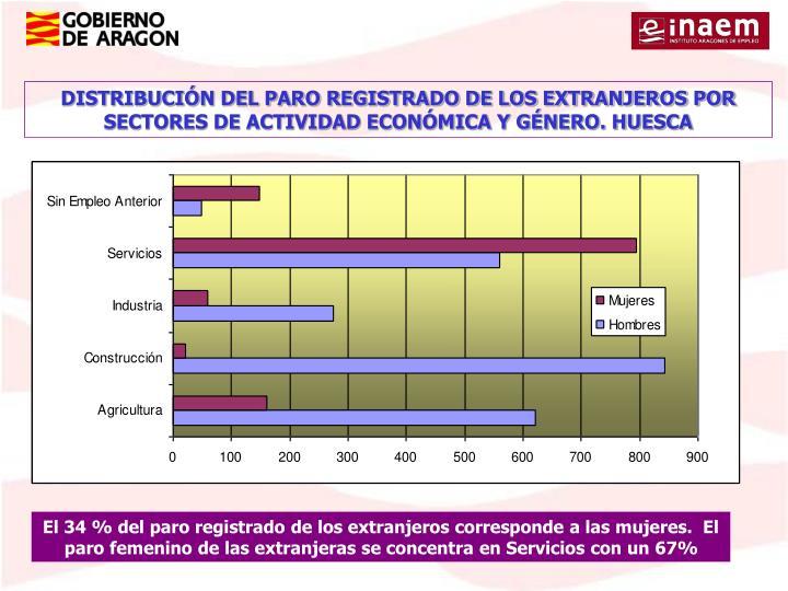 DISTRIBUCIÓN DEL PARO REGISTRADO DE LOS EXTRANJEROS POR SECTORES DE ACTIVIDAD ECONÓMICA Y GÉNERO. HUESCA