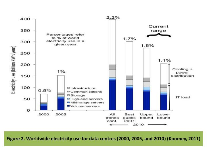 Figure 2. Worldwide electricity use for data