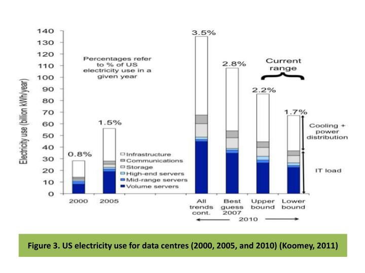 Figure 3. US electricity use for data