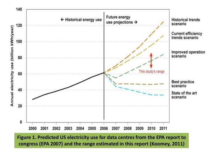 Figure 1. Predicted US electricity use for data centres from the EPA report to