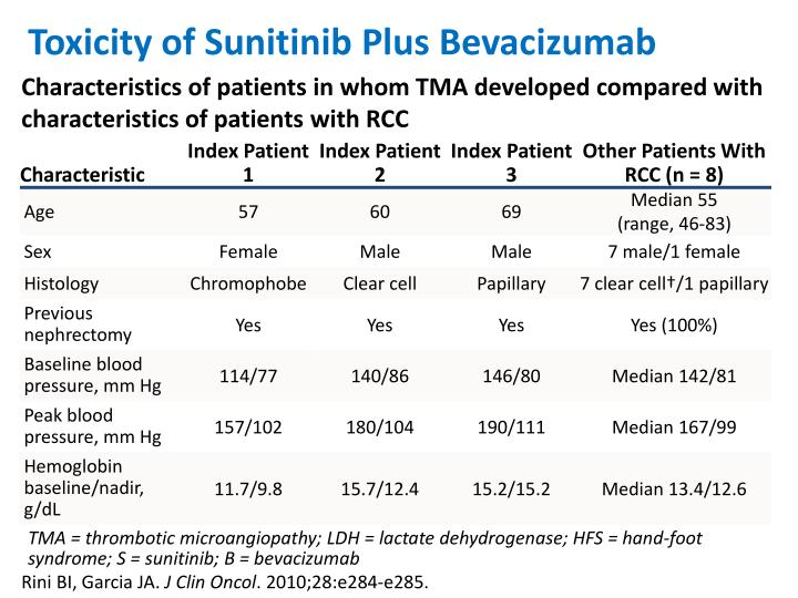Toxicity of Sunitinib Plus Bevacizumab