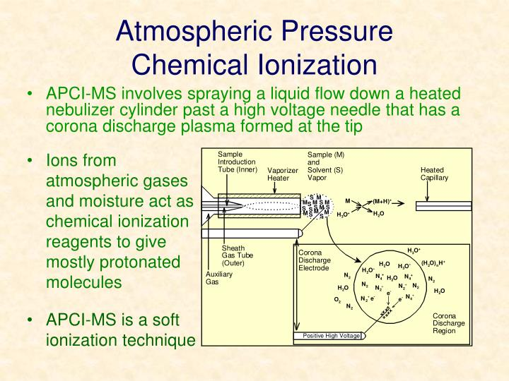 Atmospheric pressure chemical ionization