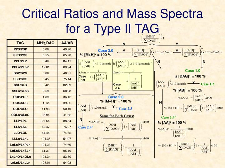 Critical Ratios and Mass Spectra for a Type II TAG