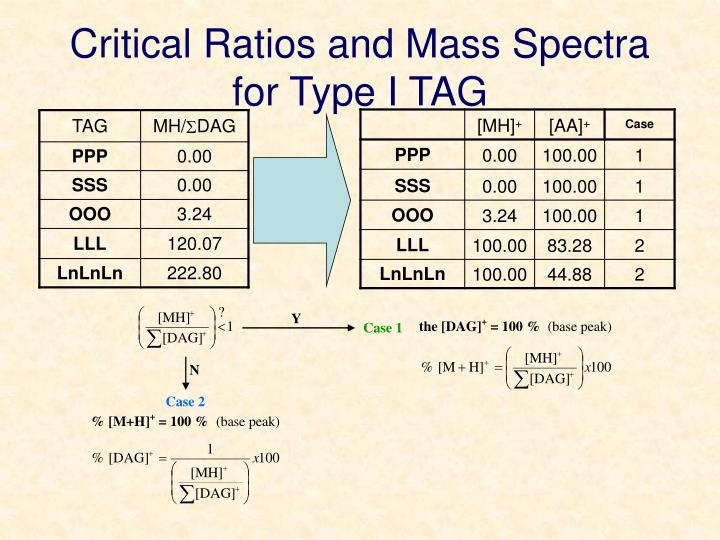 Critical Ratios and Mass Spectra for Type I TAG