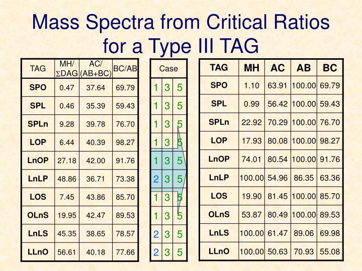 Mass Spectra from Critical Ratios