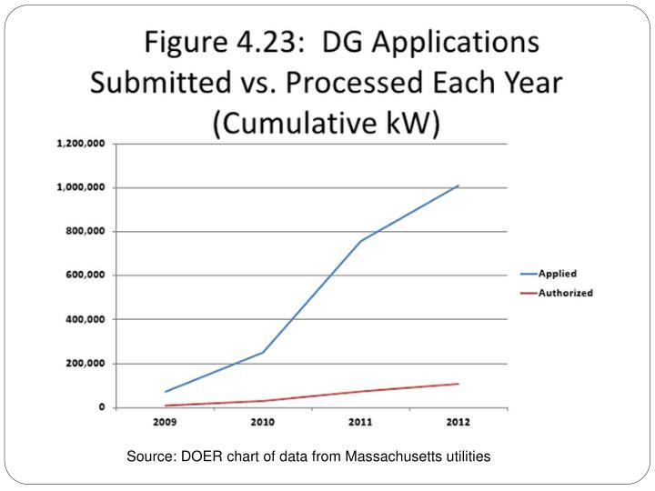 Source: DOER chart of data from Massachusetts utilities