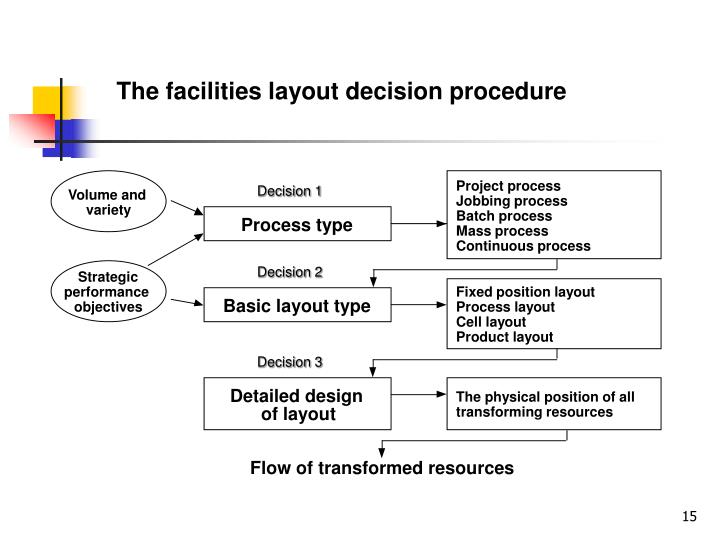 The facilities layout decision procedure