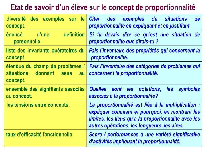 Etat de savoir d'un élève sur le concept de proportionnalité