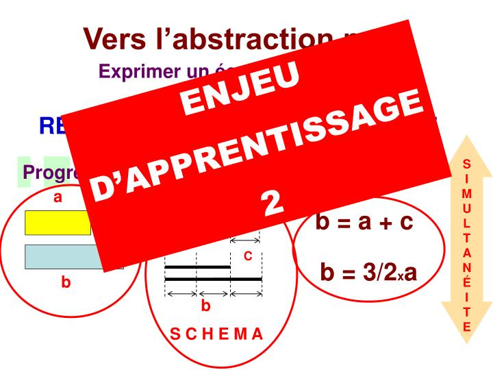 Vers l'abstraction pour