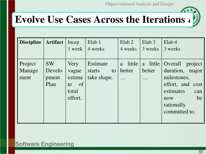 Evolve Use Cases Across the Iterations