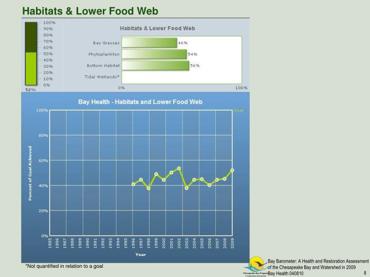 Habitats & Lower Food Web