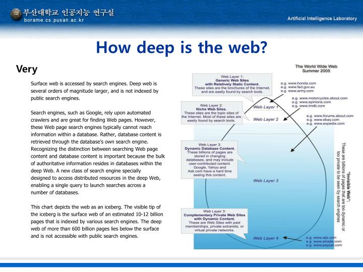 How deep is the web?