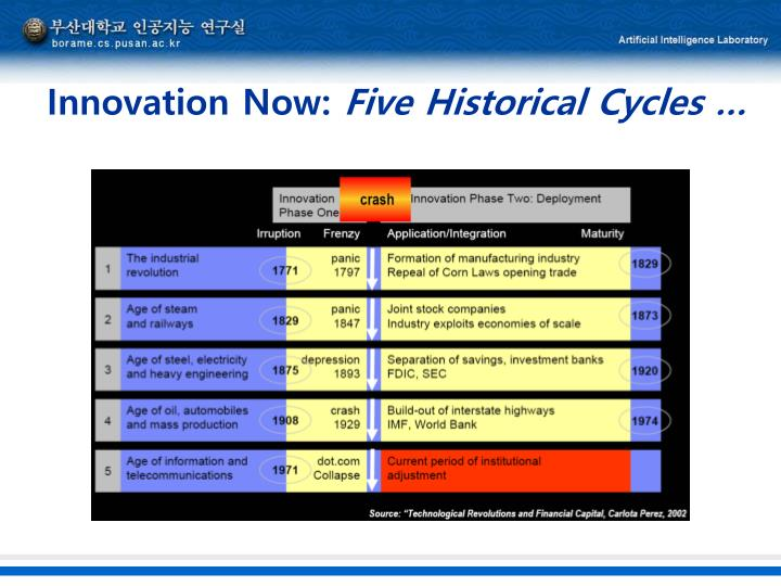 Innovation Now: