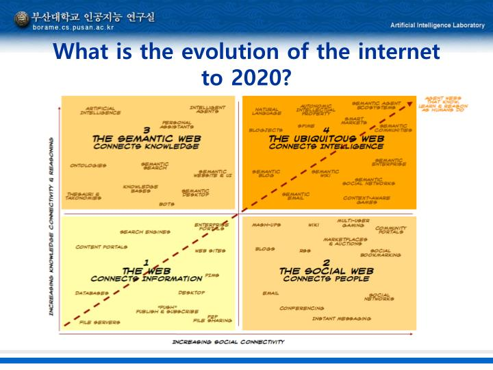 What is the evolution of the internet to 2020?