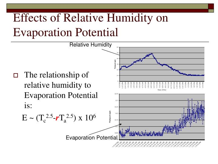 Effects of Relative Humidity on Evaporation Potential