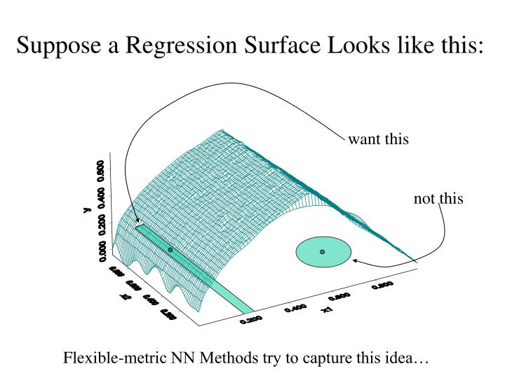 Suppose a Regression Surface Looks like this: