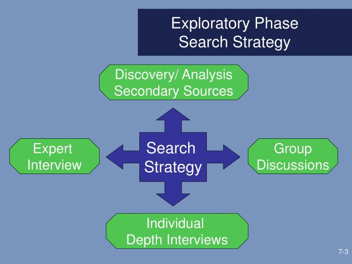 Exploratory phase search strategy
