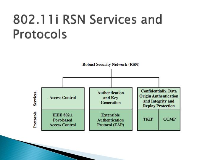 802.11i RSN Services and Protocols