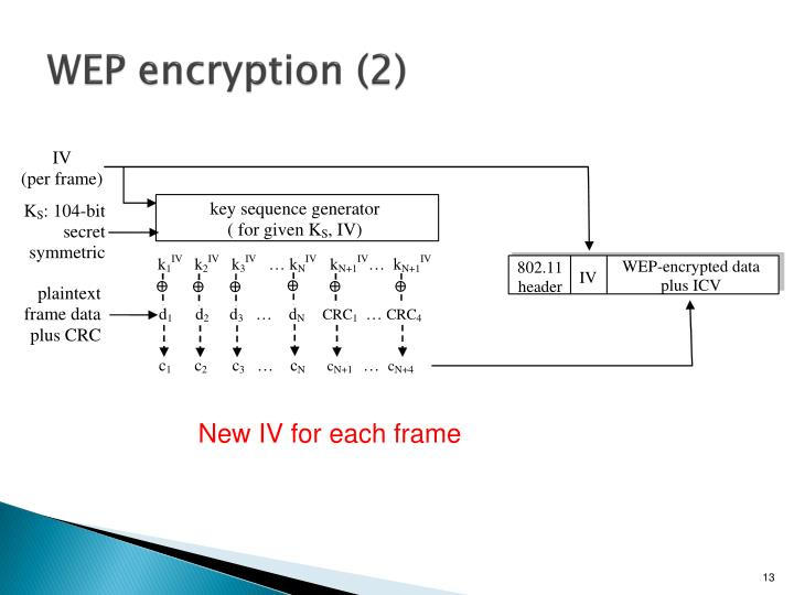 WEP encryption (2)
