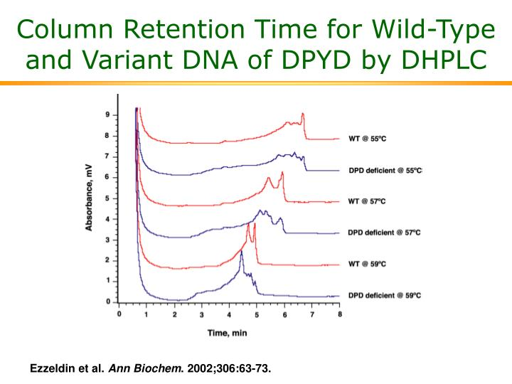 Column Retention Time for Wild-Type and Variant DNA of DPYD by DHPLC