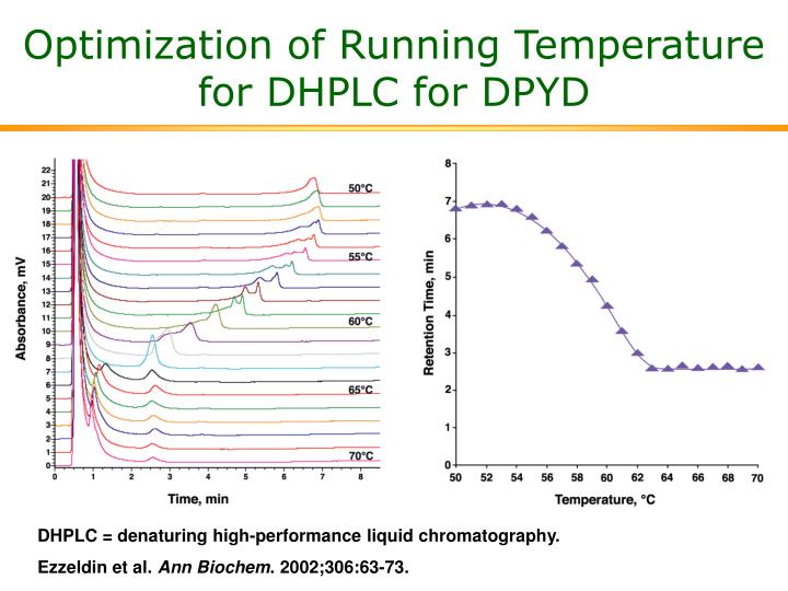Optimization of Running Temperature for DHPLC for DPYD