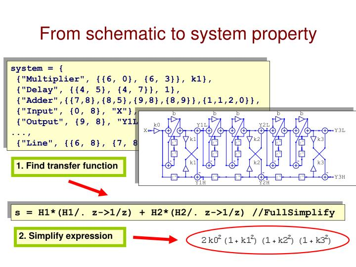 From schematic to system property