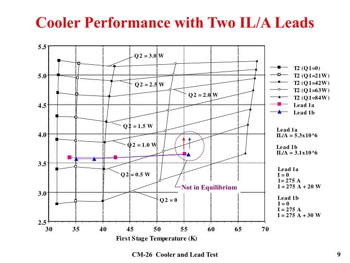 Cooler Performance with Two IL/A Leads
