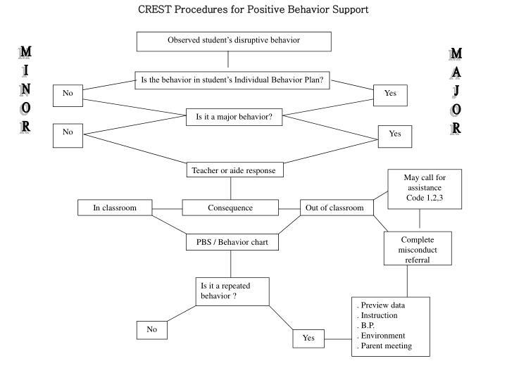 CREST Procedures for Positive Behavior Support