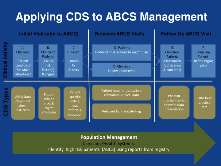 Applying CDS to ABCS Management