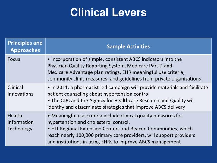 Clinical Levers