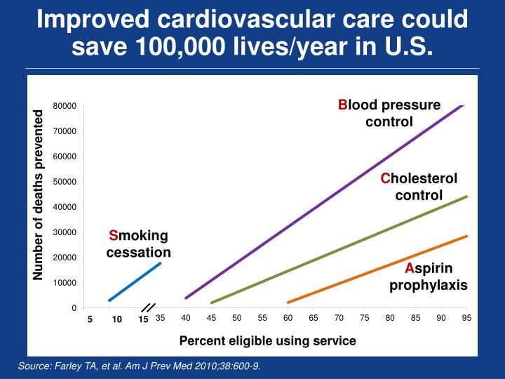 Improved cardiovascular