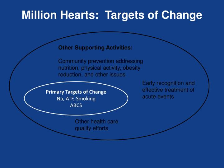Million Hearts:  Targets of Change