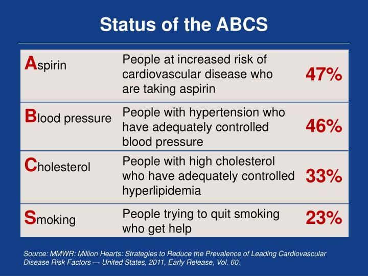 Status of the ABCS