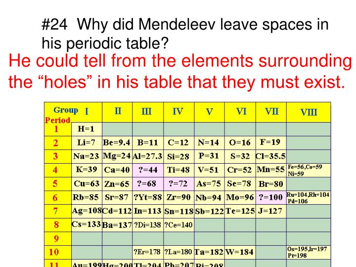 Ppt 24 Why Did Mendeleev Leave Spaces In His Periodic Table