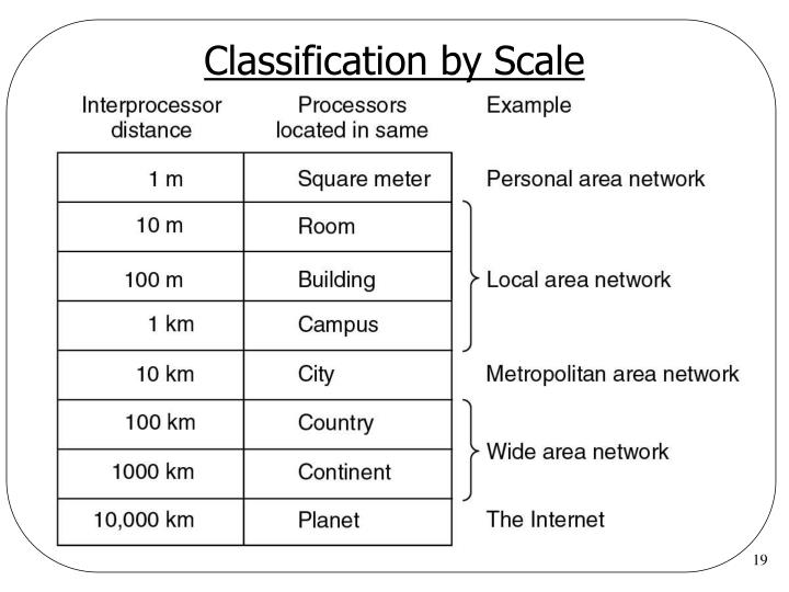 Classification by Scale