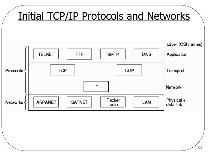Initial TCP/IP Protocols and Networks
