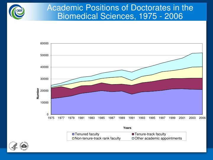 Academic Positions of Doctorates in the Biomedical Sciences, 1975 - 2006